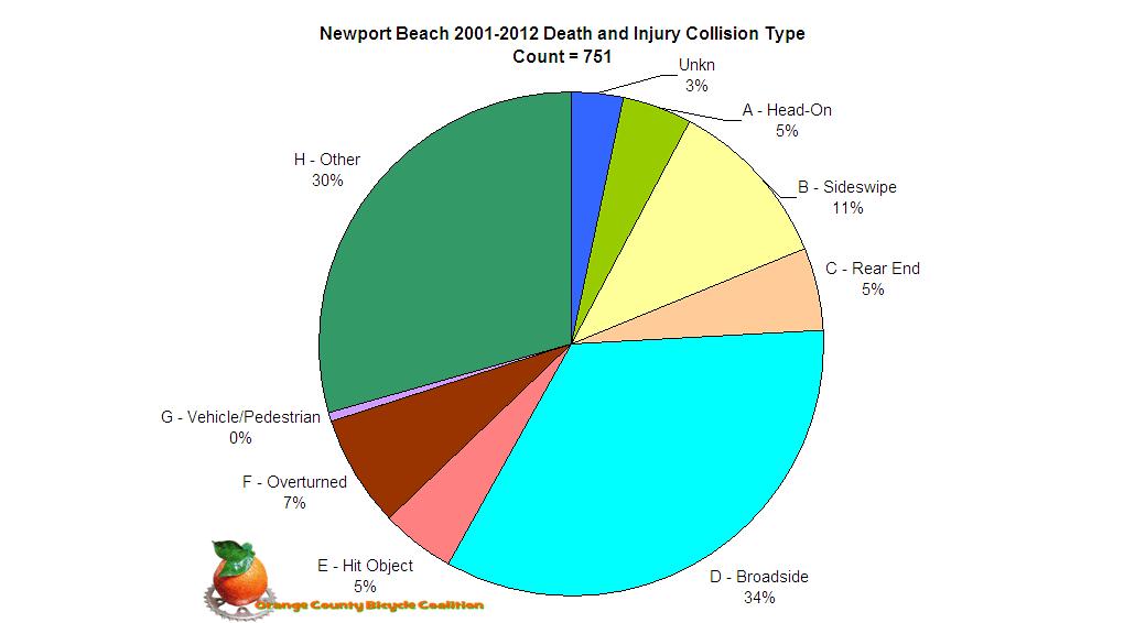 NPB Collision Types