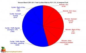 NPB Dead Cyclist Collisions