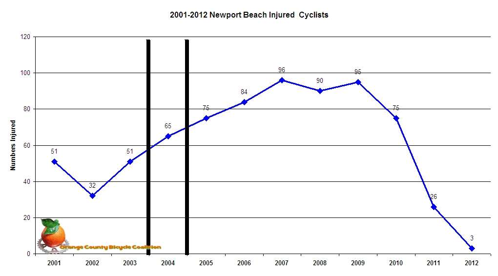 Cyclist Collisions in NPB 01-12