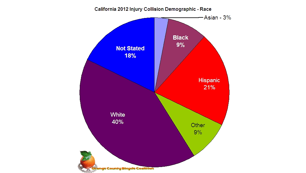 2012 State Demographic Race