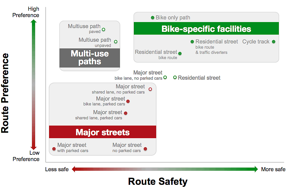 Preferred Safe Routes