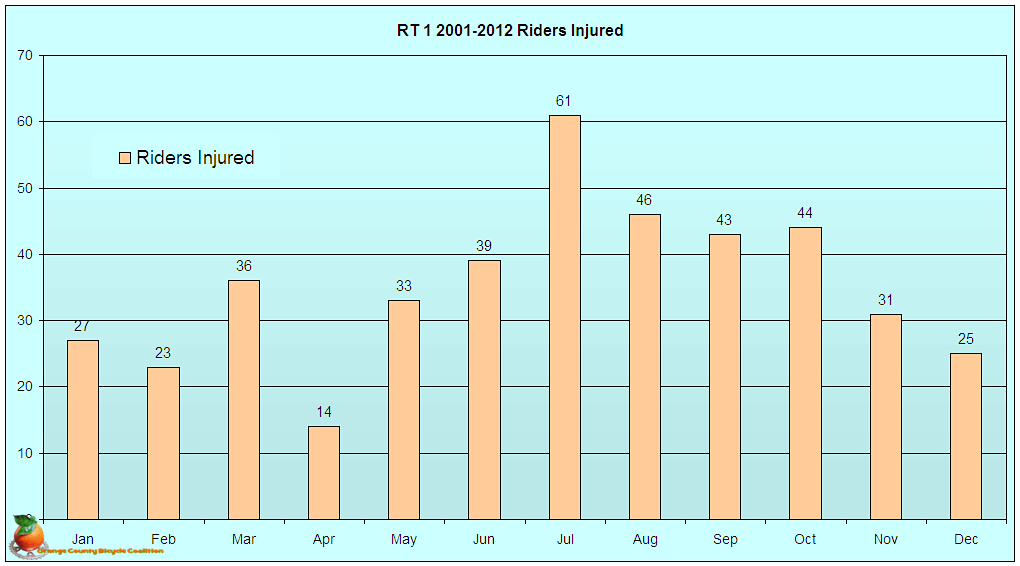Collisions by Month