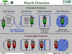 How to use a traffic sensor loop